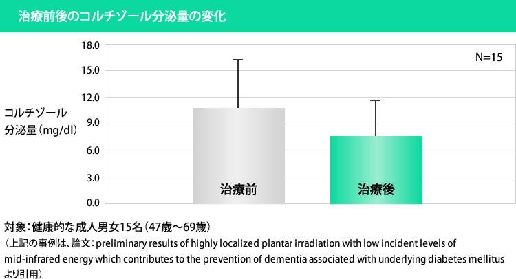 治療前後のコルチゾール分泌量の変化