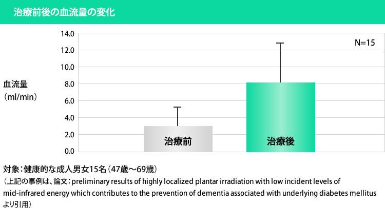 末梢毛細血管の拡張に伴う血流増幅(2倍~4倍)